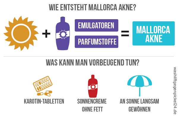 Mallorca Akne Infografik